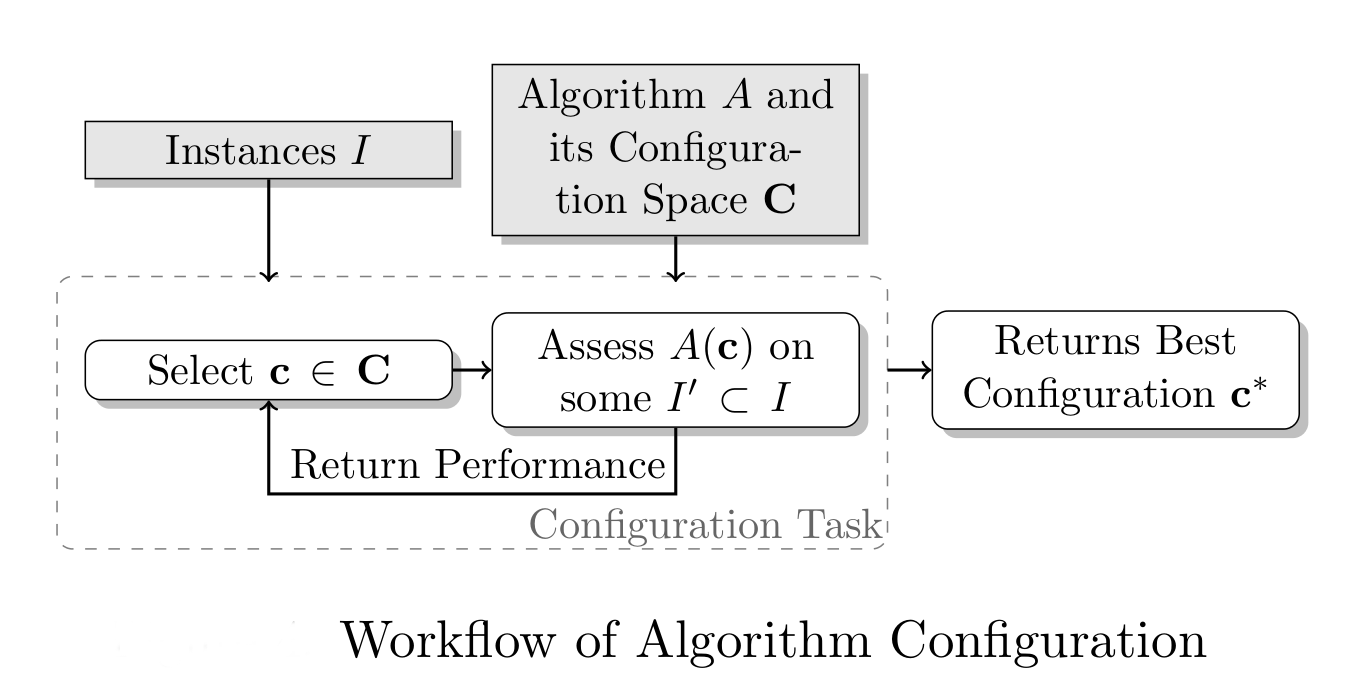 Workflow of Algorithm Configuration